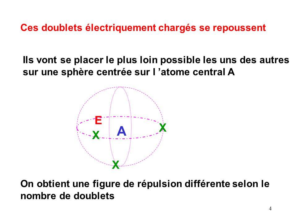 A E X X X Ces doublets électriquement chargés se repoussent