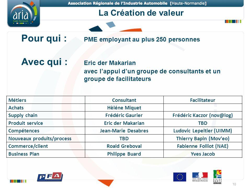 Pour qui : PME employant au plus 250 personnes