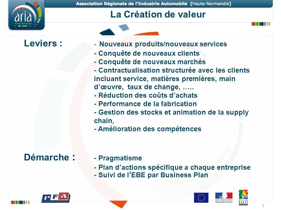 Leviers : - Nouveaux produits/nouveaux services