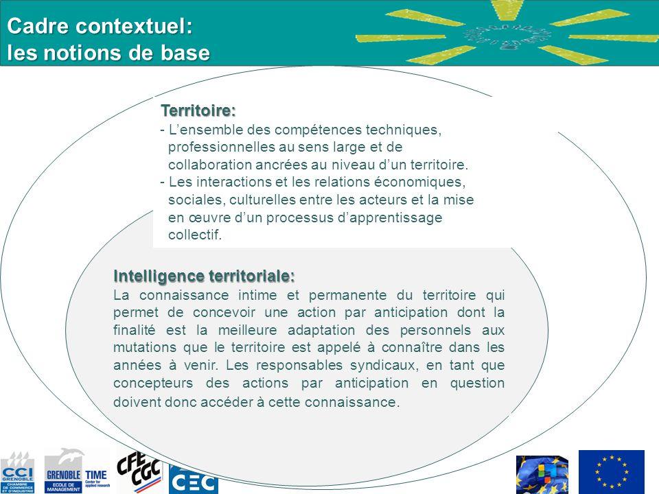 Cadre contextuel: les notions de base