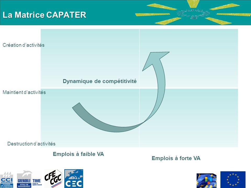 La Matrice CAPATER Dynamique de compétitivité Emplois à faible VA
