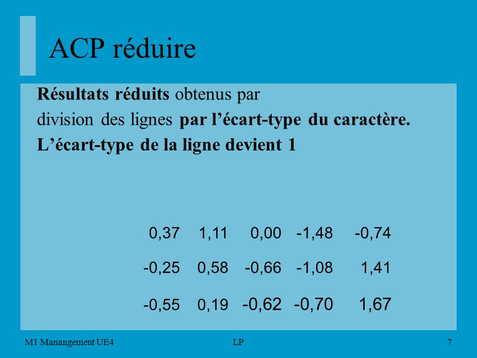 acp visualisation repr u00e9sentation graphique  projection
