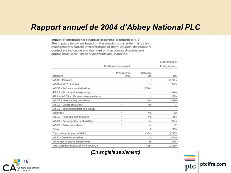 Rapport annuel de 2004 d'Abbey National PLC