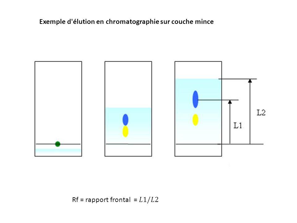Dosage et s paration de sucres ppt t l charger - Chromatographie sur couche mince ...