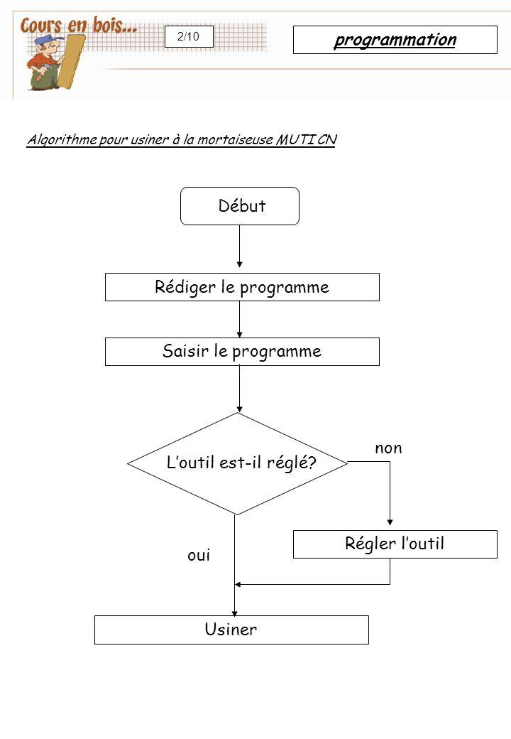 programmation Début Rédiger le programme Saisir le programme non