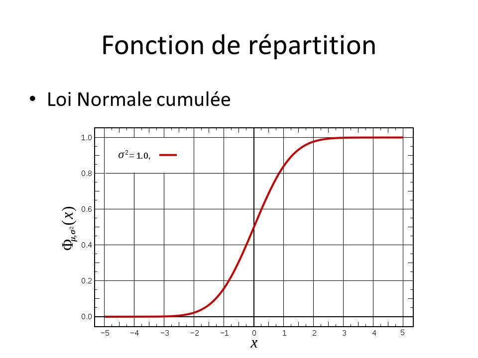 Chapitre 2 statistiques et distributions ppt video for Table quantile loi normale