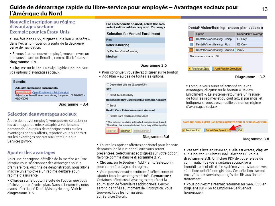 Guide de démarrage rapide du libre-service pour employés – Avantages sociaux pour l'Amérique du Nord