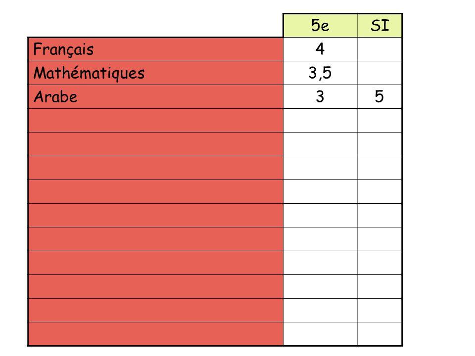 5e SI Français 4 Mathématiques 3,5 Arabe 3 5