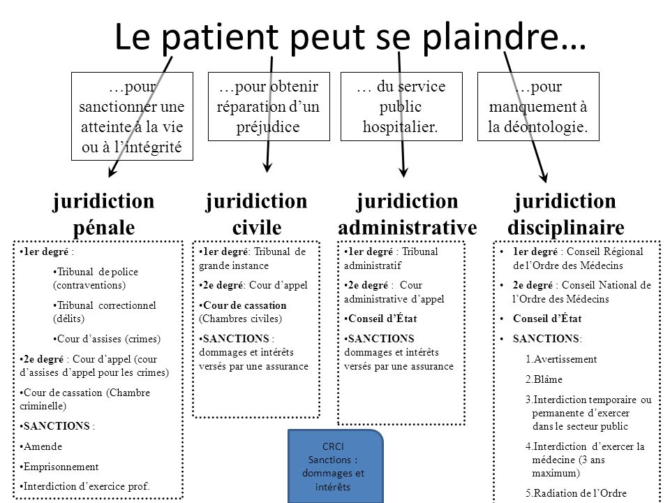 Responsabilit m dicale ppt t l charger - Chambre disciplinaire nationale de l ordre des medecins ...