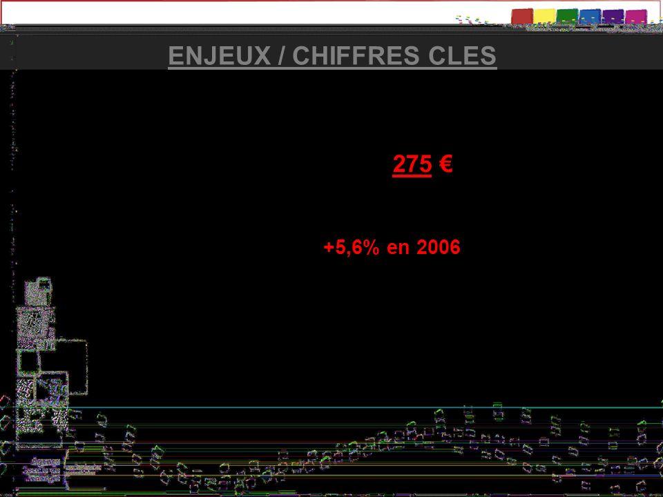Un prix en augmentation : +5,6% en 2006 (moy. France)
