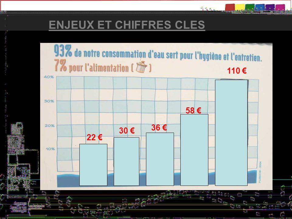 ENJEUX ET CHIFFRES CLES