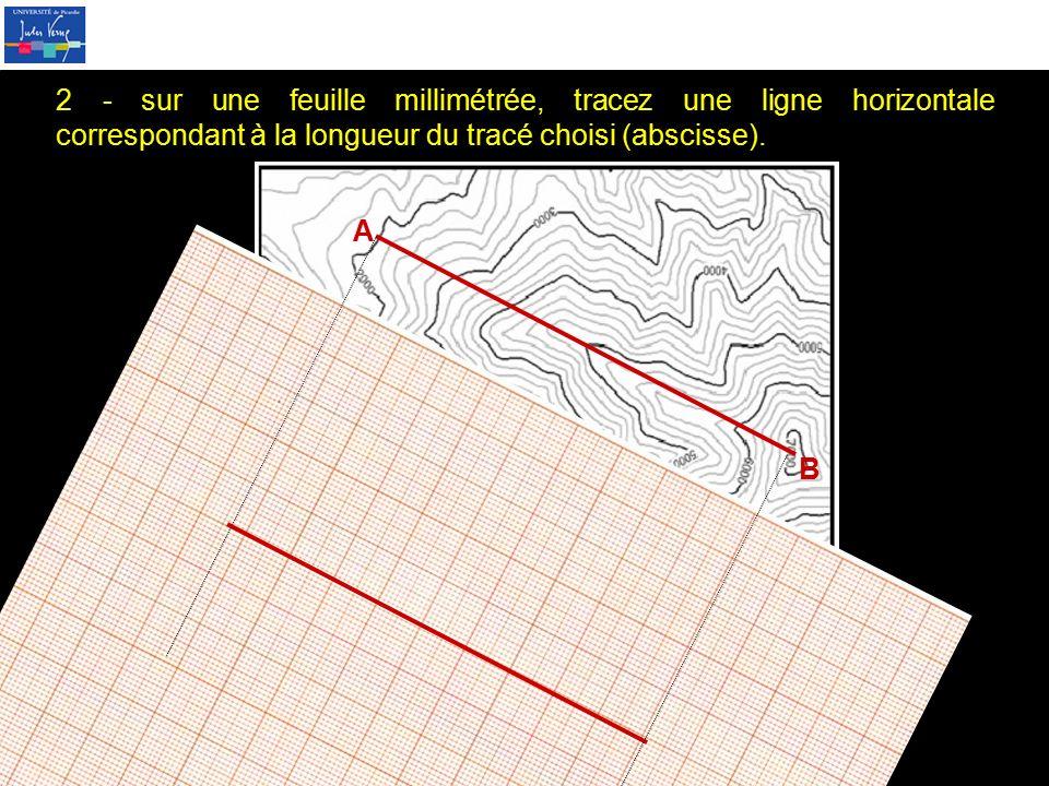 2 - sur une feuille millimétrée, tracez une ligne horizontale correspondant à la longueur du tracé choisi (abscisse).