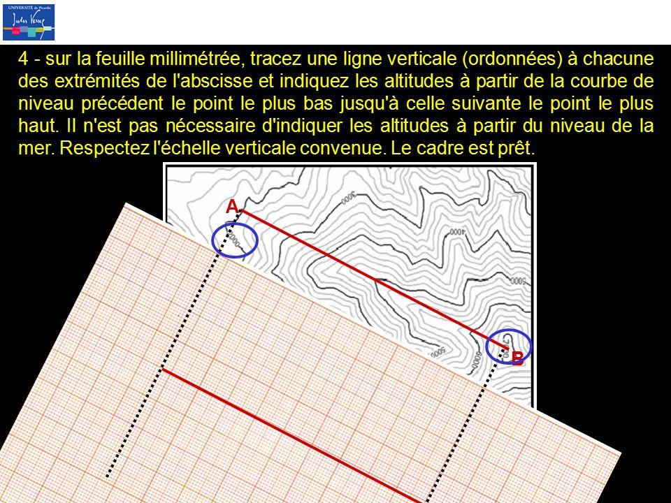 4 - sur la feuille millimétrée, tracez une ligne verticale (ordonnées) à chacune des extrémités de l abscisse et indiquez les altitudes à partir de la courbe de niveau précédent le point le plus bas jusqu à celle suivante le point le plus haut. Il n est pas nécessaire d indiquer les altitudes à partir du niveau de la mer. Respectez l échelle verticale convenue. Le cadre est prêt.