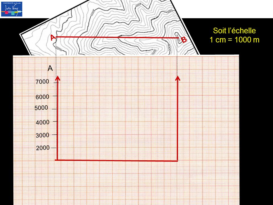 A B 2000 3000 4000 5000 6000 7000 Soit l'échelle 1 cm = 1000 m