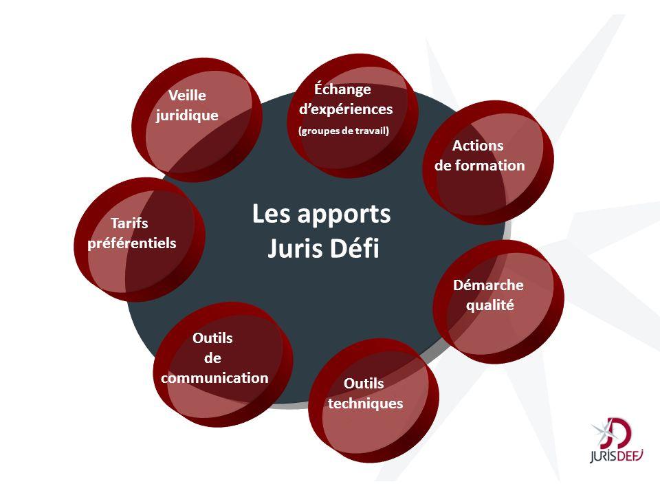 Les apports Juris Défi Échange Veille d'expériences juridique Actions