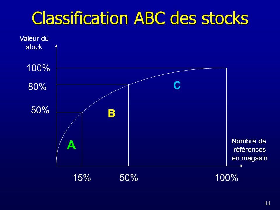 Classification ABC des stocks