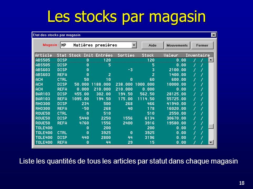 Les stocks par magasin Liste les quantités de tous les articles par statut dans chaque magasin