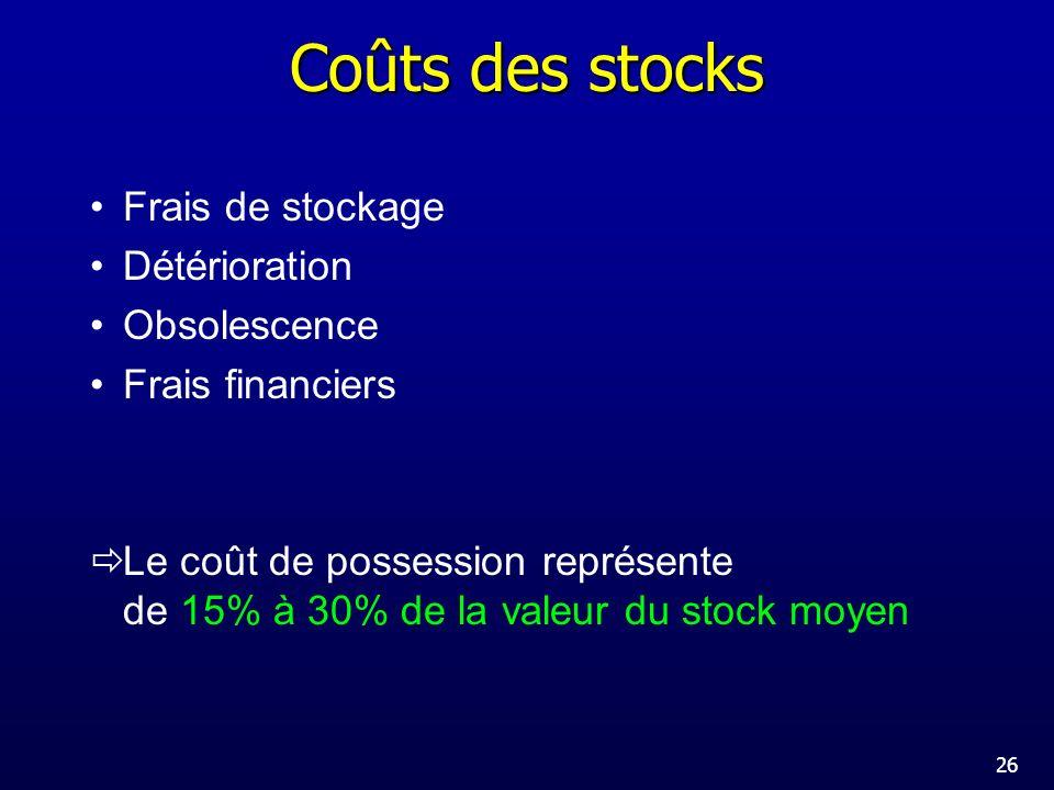 Coûts des stocks Frais de stockage Détérioration Obsolescence