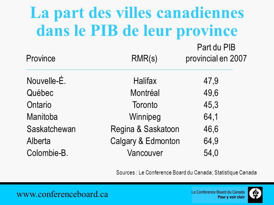 La part des villes canadiennes dans le PIB de leur province