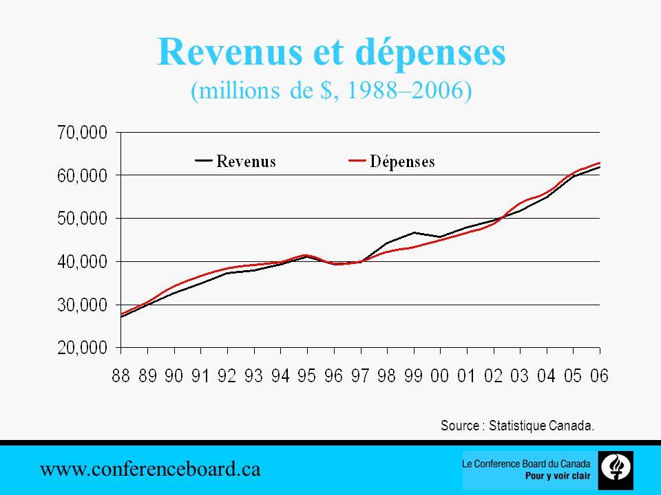 Revenus et dépenses (millions de $, 1988–2006)