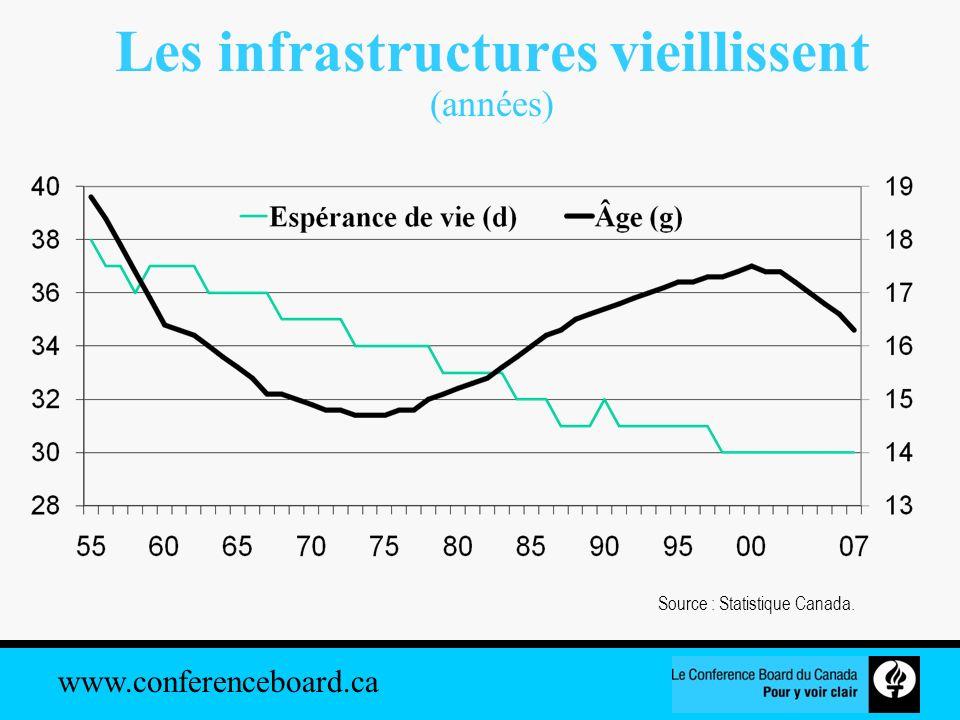 Les infrastructures vieillissent (années)