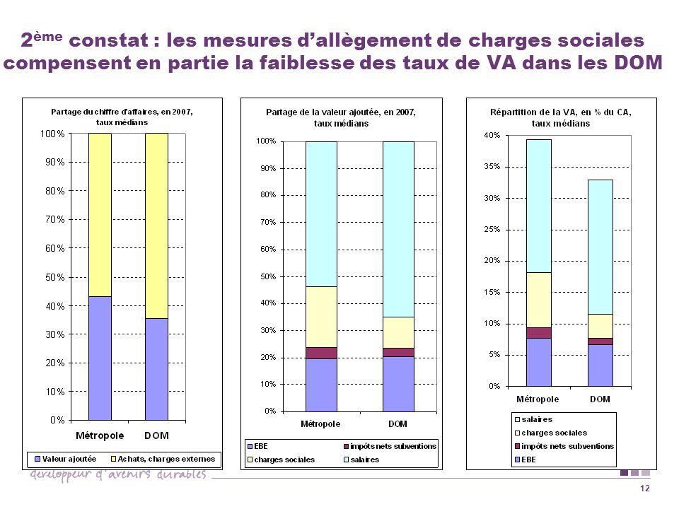 2ème constat : les mesures d'allègement de charges sociales compensent en partie la faiblesse des taux de VA dans les DOM