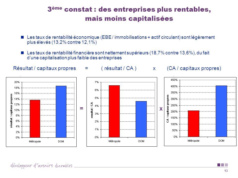 3ème constat : des entreprises plus rentables, mais moins capitalisées