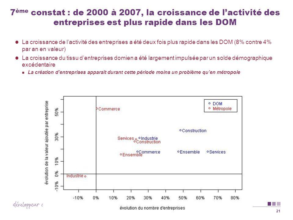 7ème constat : de 2000 à 2007, la croissance de l'activité des entreprises est plus rapide dans les DOM