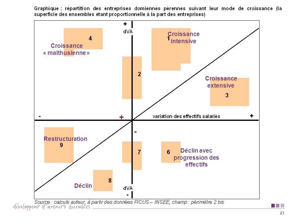Croissance « malthusienne » Déclin avec progression des effectifs