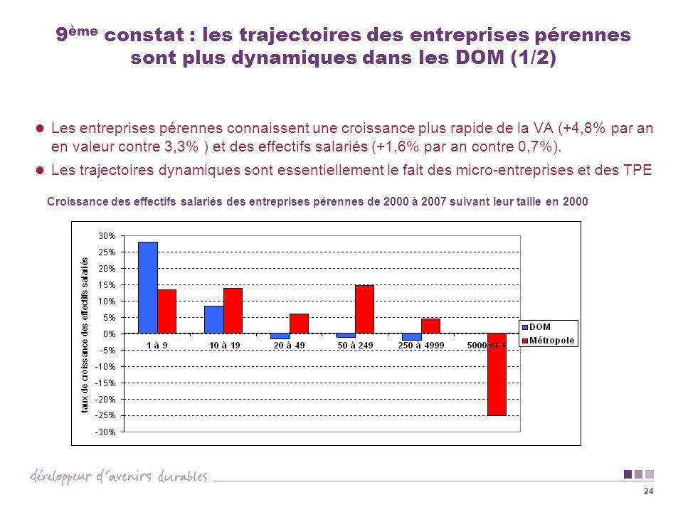 9ème constat : les trajectoires des entreprises pérennes sont plus dynamiques dans les DOM (1/2)