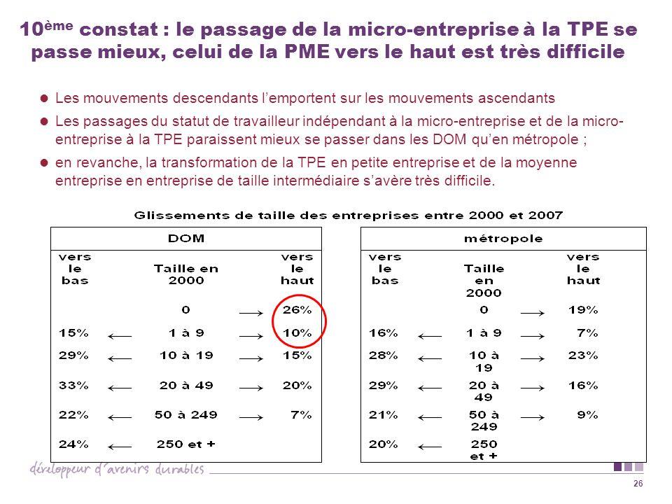 10ème constat : le passage de la micro-entreprise à la TPE se passe mieux, celui de la PME vers le haut est très difficile