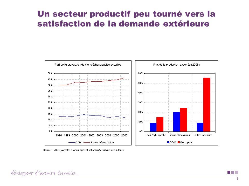Un secteur productif peu tourné vers la satisfaction de la demande extérieure