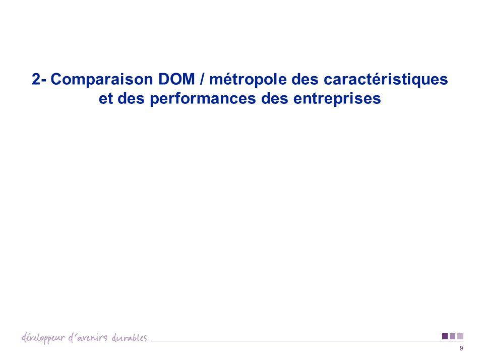 2- Comparaison DOM / métropole des caractéristiques