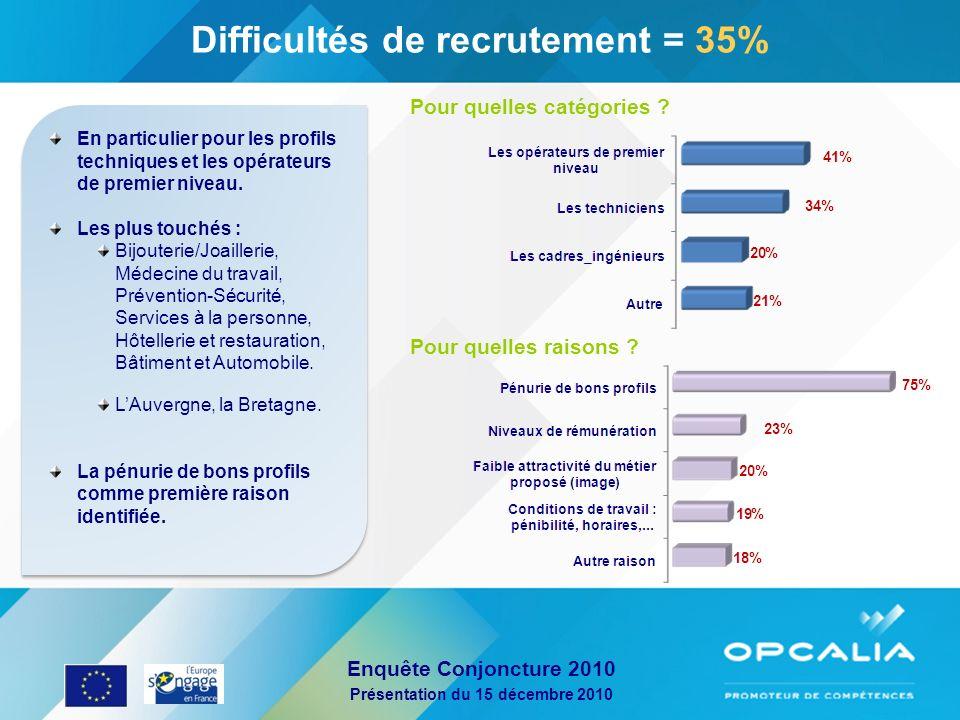 Difficultés de recrutement = 35%