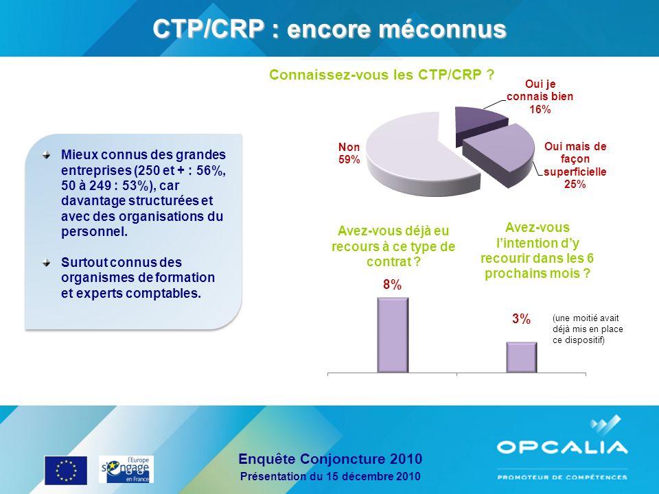 CTP/CRP : encore méconnus