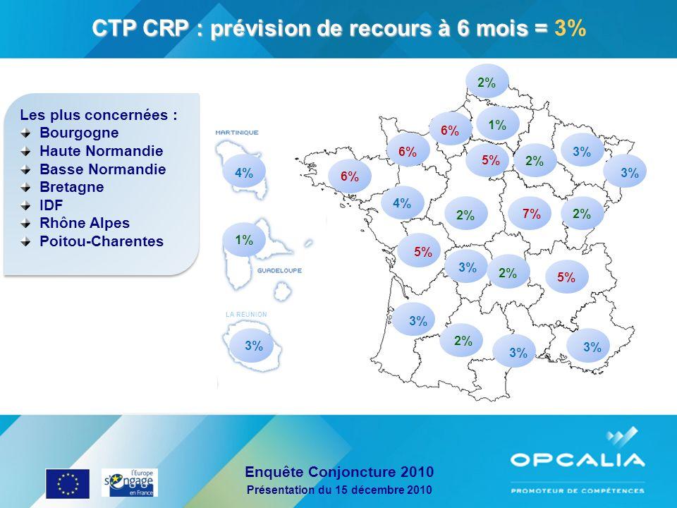CTP CRP : prévision de recours à 6 mois = 3%