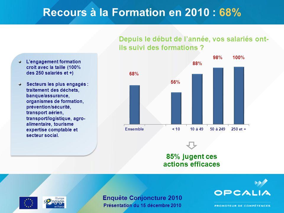 Recours à la Formation en 2010 : 68% 85% jugent ces actions efficaces