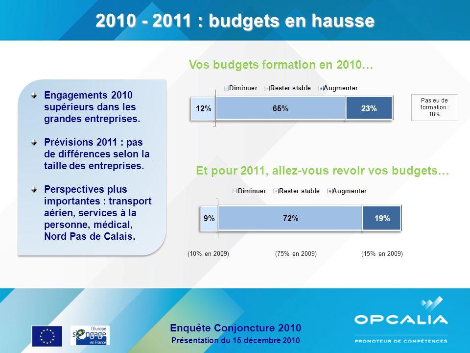 2010 - 2011 : budgets en hausse Vos budgets formation en 2010…