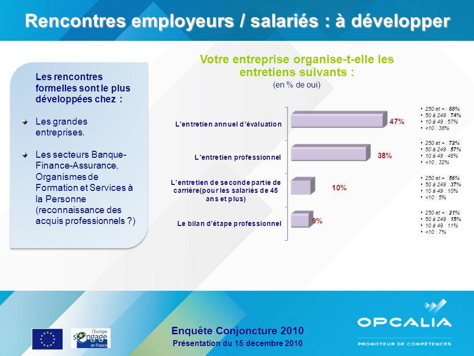 Rencontres employeurs / salariés : à développer
