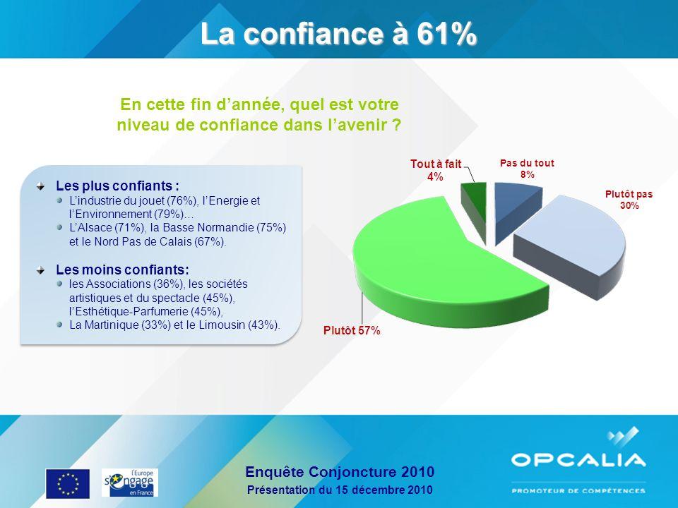 La confiance à 61% En cette fin d'année, quel est votre niveau de confiance dans l'avenir Les plus confiants :