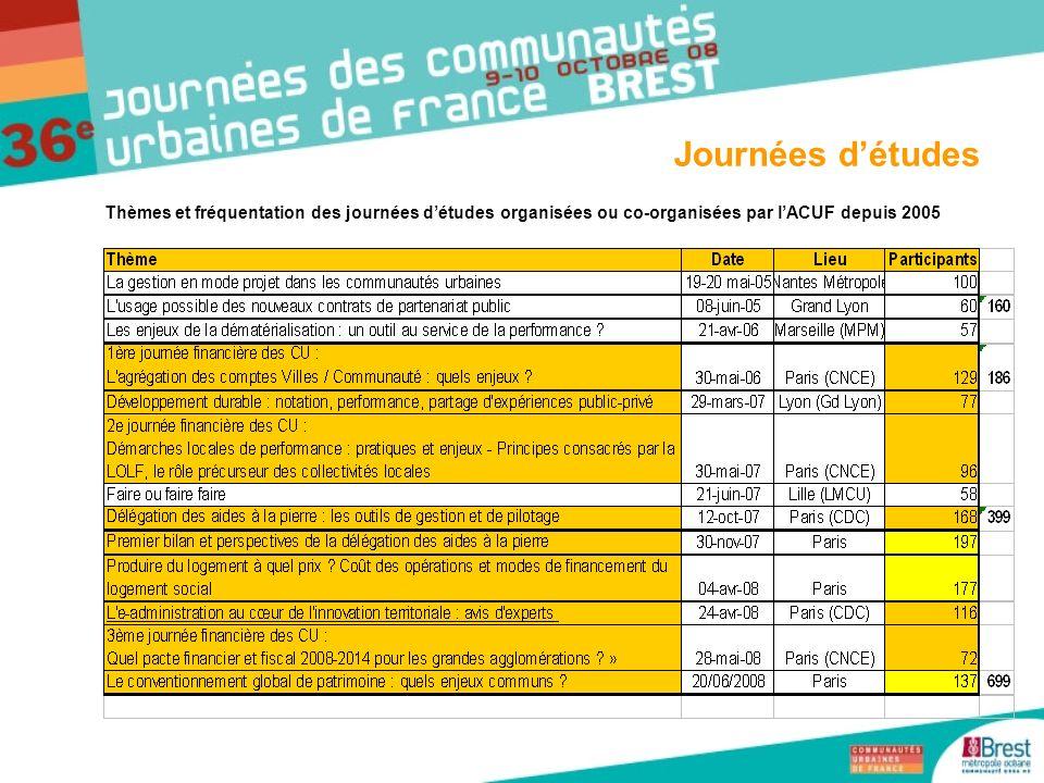 Journées d'études Thèmes et fréquentation des journées d'études organisées ou co-organisées par l'ACUF depuis 2005.