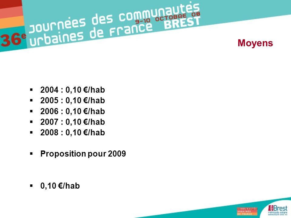 Moyens 2004 : 0,10 €/hab 2005 : 0,10 €/hab 2006 : 0,10 €/hab