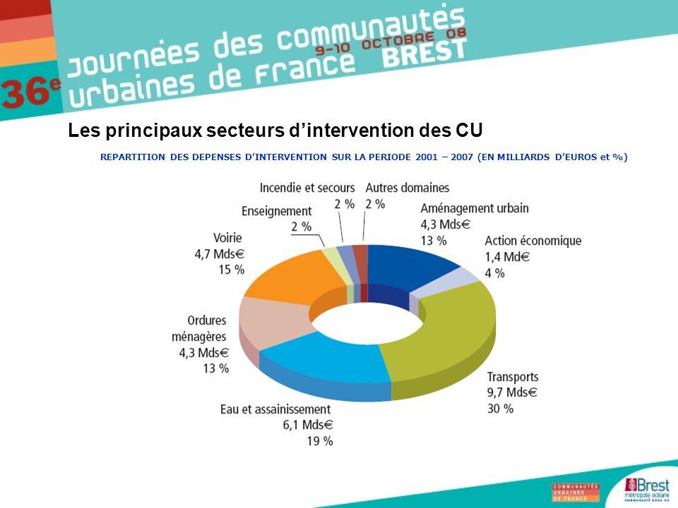 Les principaux secteurs d'intervention des CU