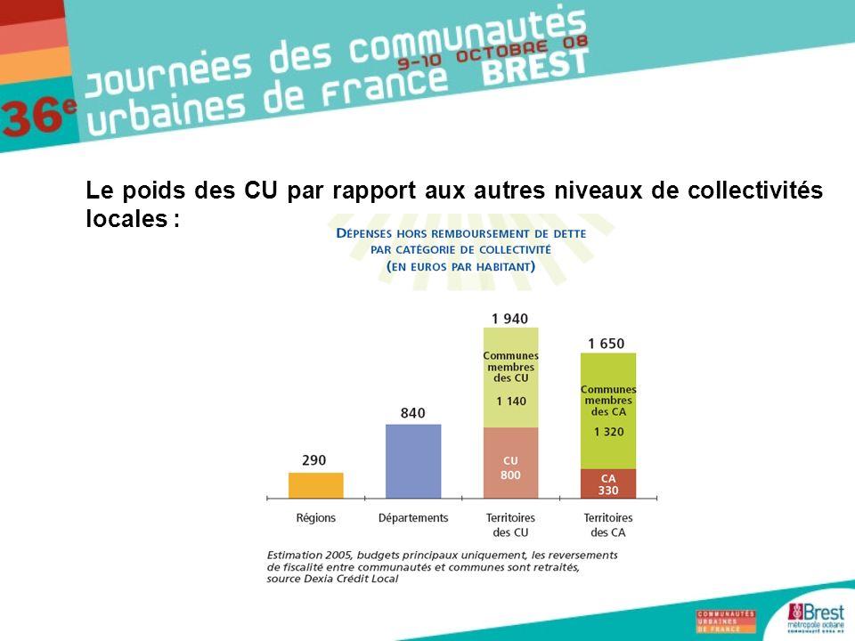 Le poids des CU par rapport aux autres niveaux de collectivités locales :