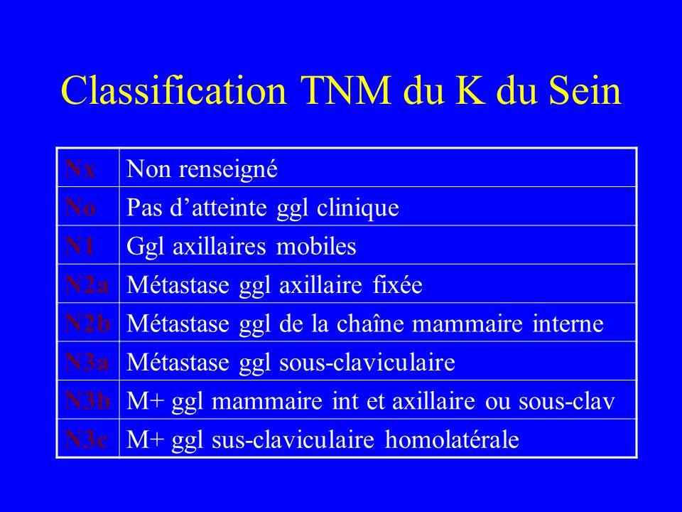 Stades du cancer du sein : classification et grades -