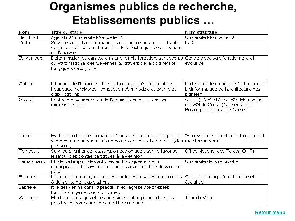 Organismes publics de recherche, Etablissements publics …