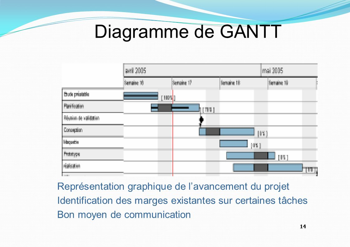 Les outils de gestion de projet ppt video online tlcharger 14 diagramme ccuart Image collections