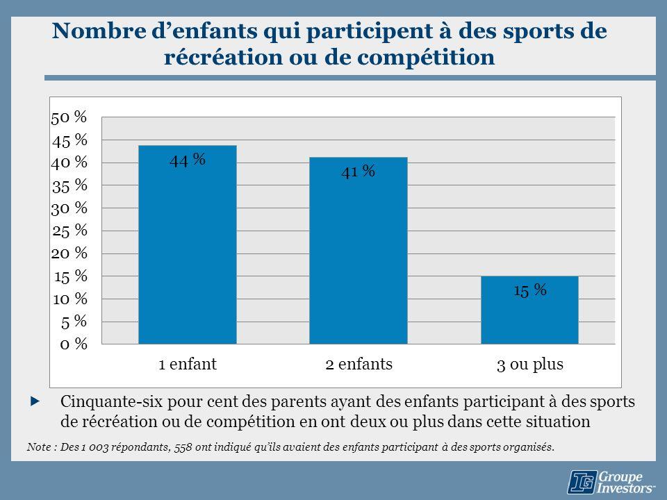 Nombre d'enfants qui participent à des sports de récréation ou de compétition