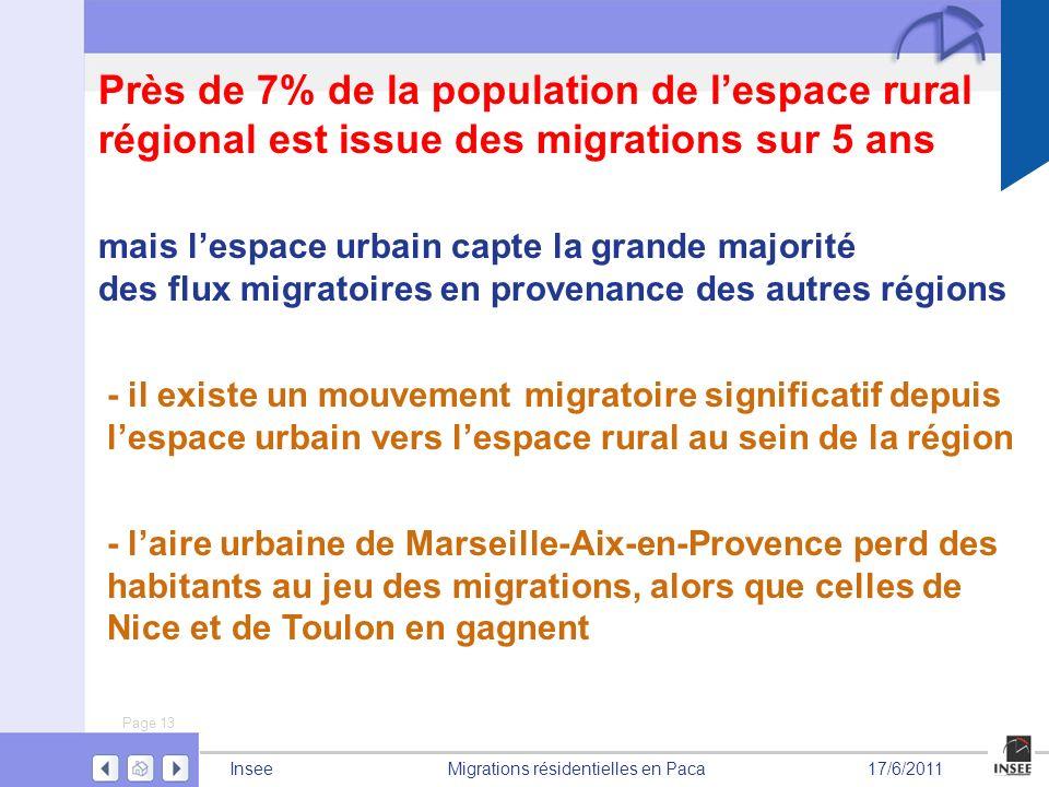 Près de 7% de la population de l'espace rural régional est issue des migrations sur 5 ans
