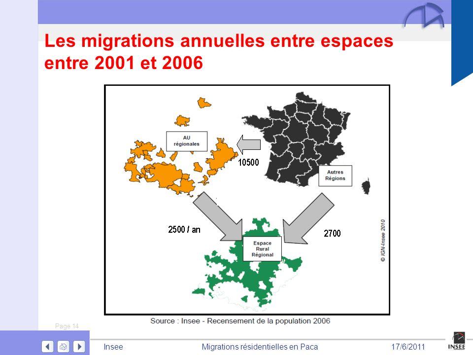 Les migrations annuelles entre espaces entre 2001 et 2006
